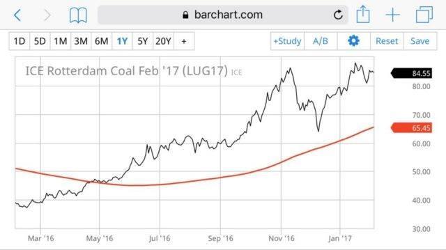 Графік ціни вугілля у Роттердамі. Червона лінія – змодельоване середнє значення по формулі НКРЕКП, рахується середнє за 12 місяців