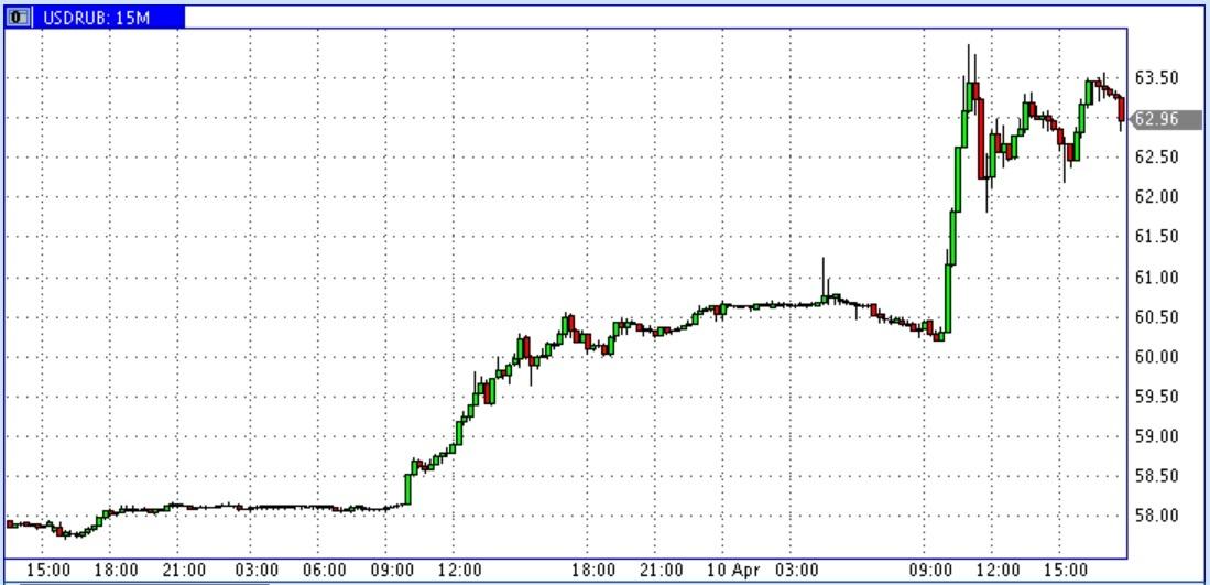 10 квітня, курс російського рубля продовжив знижуватися, курс долара пройшов позначку в 62 рублі.