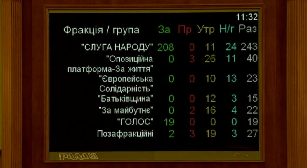 За арешт Дубневича віддали голоси лише 229 депутатів