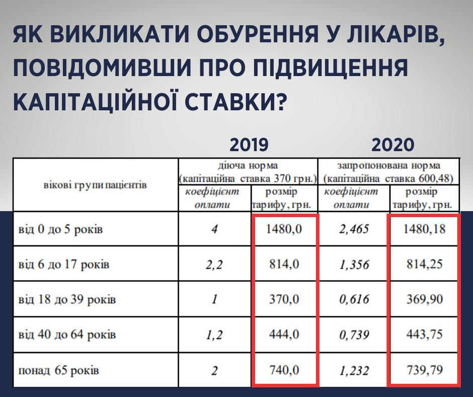 Пацієнтські організації вимагають відсторонити Скалецьку та Радуцького від системи охорони здоров'я - Цензор.НЕТ 5601