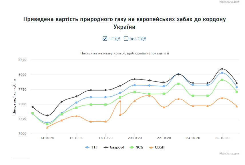 дані Українська енергетична біржа