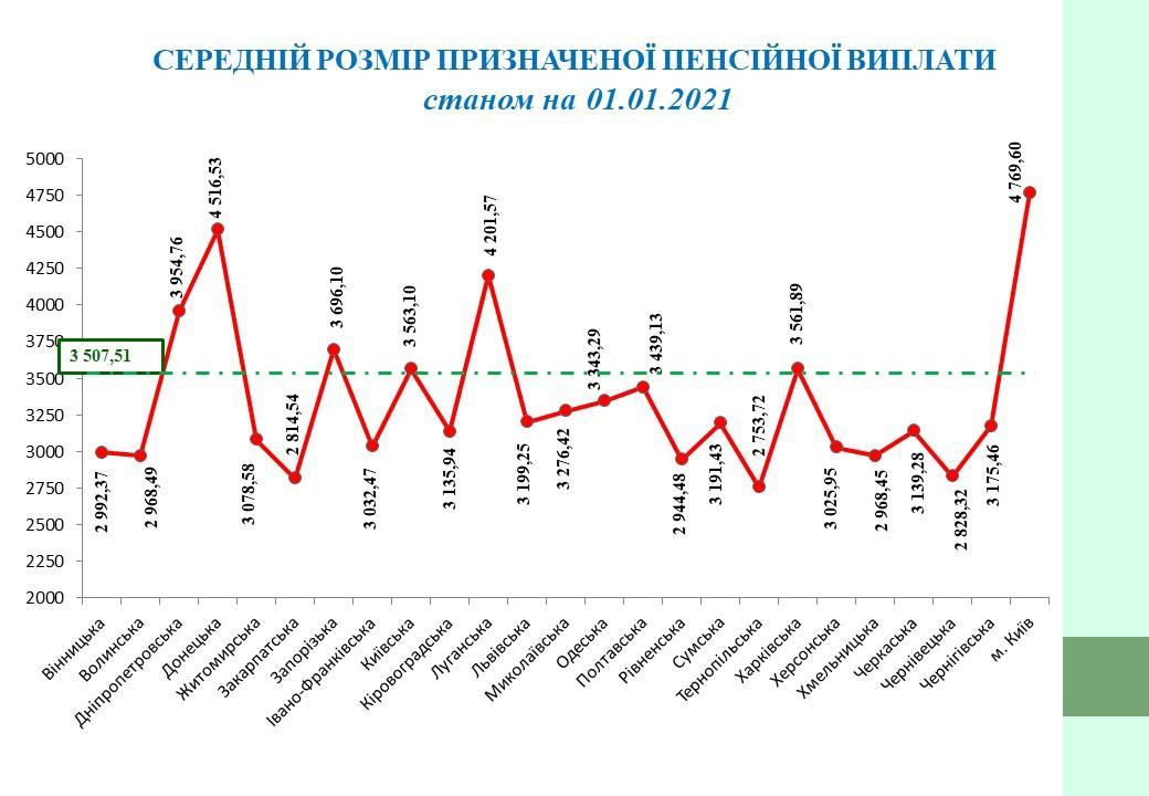 Дані ПФУ про середній розмір пенсії станом на 01.01.2021