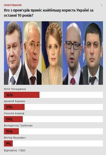 Тимошенко еще в 2008 году взяла на себя обязательство продавать украинскую землю. Вот подпись, вот меморандум, - Гройсман - Цензор.НЕТ 3868
