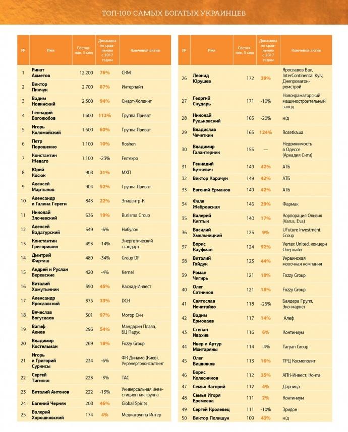 Статки 100 найбагатших українців зростають у12 разів швидше заВВП країни