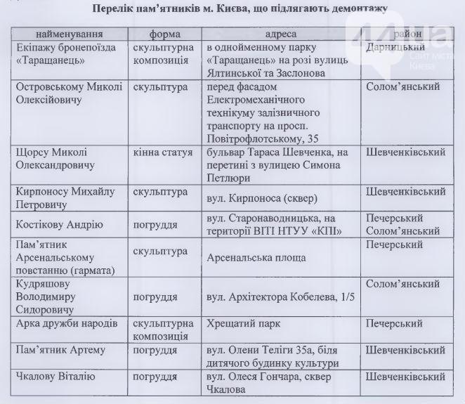 Підраховано скільки комуністичних пам'ятників тапам'ятних знаків збереглося уКиєві