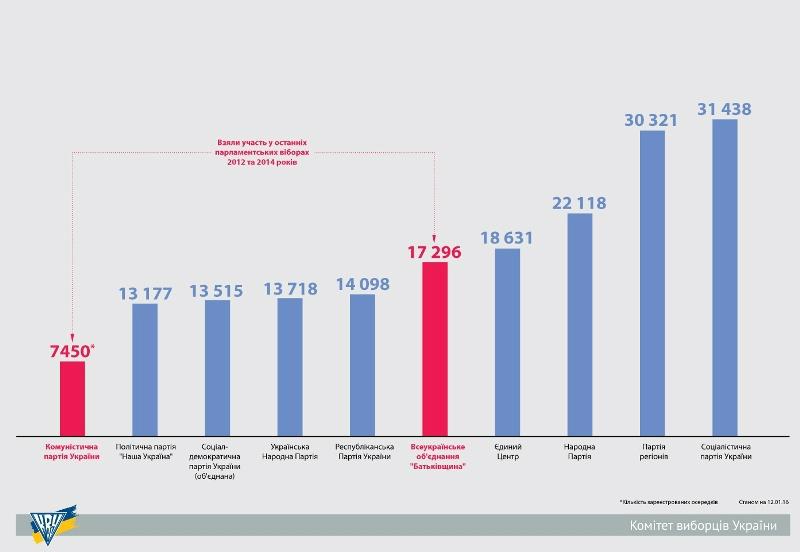 Які партії України мають найбільше осередків