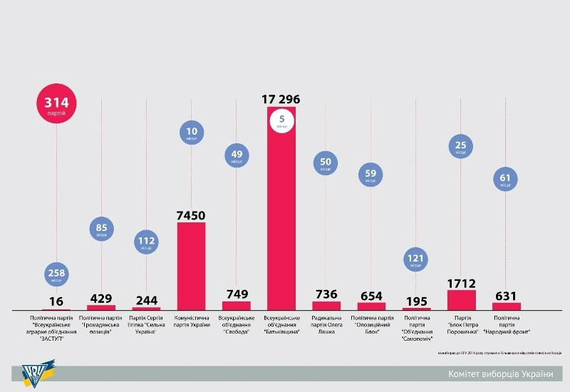 Кількість осередків партій України, що могли б претендувати на фінансування