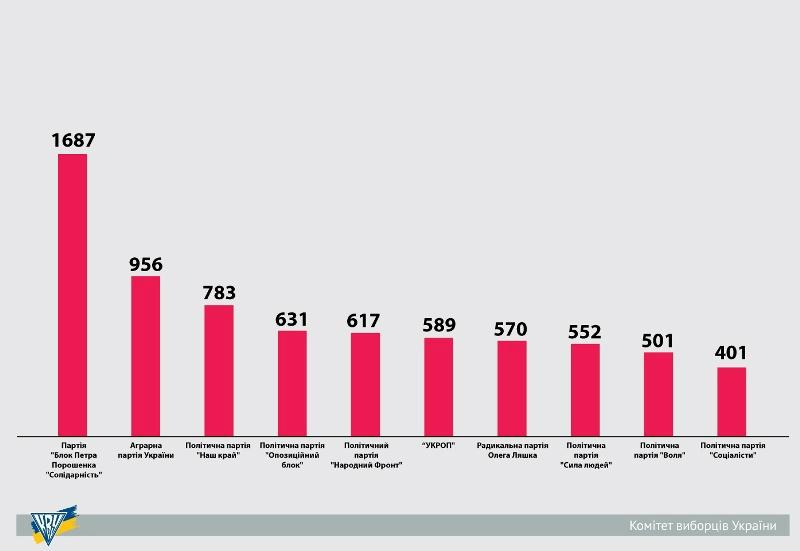 Які партії України зарежстрували найбільше осередків у 2015 році