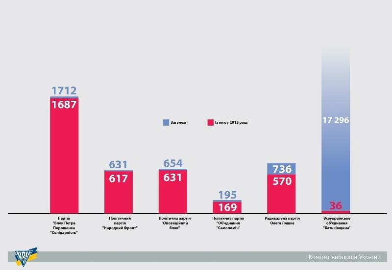 Скільки осередків зареєстрували парламентські партії у 2015 році