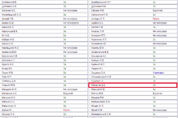 Список нардепів, які голосували за закон про реінтеграцію Донбасу. В тому числі, і Давид Макар'ян