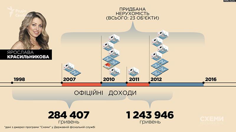 За даними програми «Схеми» з податкової, до переїзду в столицю за 12 років Ярослава Красильникова офіційно заробила трохи більше за 280 тисяч гривень, а з 2011-го до 2012-го – лише трохи більше ніж одного мільйона