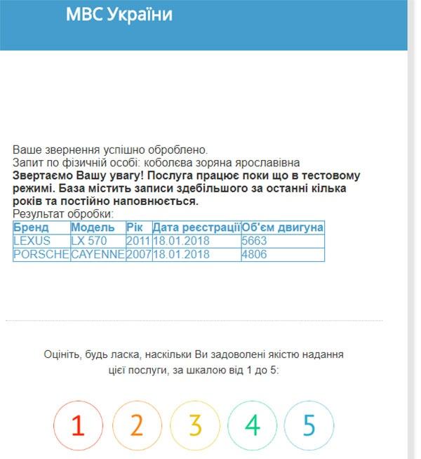 Витяг з Єдиного державного реєстру МВС України