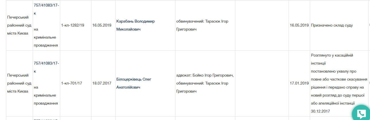 Дані з сайту «Судова влада України»