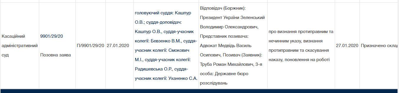 Дані з сайту «Судова влада України».