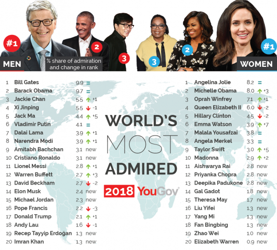 worlds-most-admired-2018-01-0