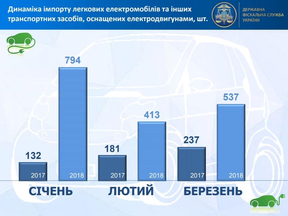 Ввоз электромобилей в государство Украину вырос неменее чем втри раза (инфографика)