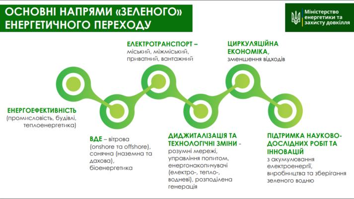Водневі технології в Україні