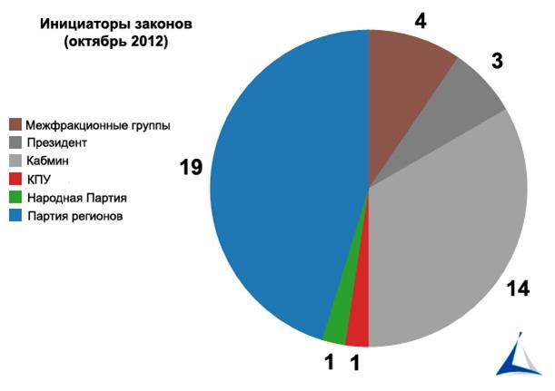 Статистика законопроектів