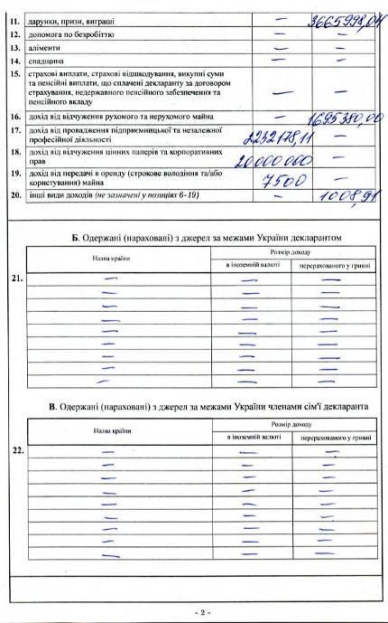 Жена Луценко продала компанию за 20 миллионов, а еще два бизнеса подарила сыну