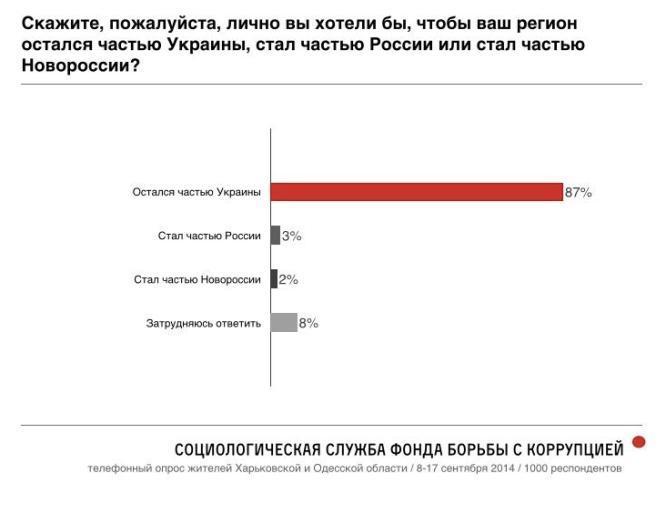 В России признали: только 3% жителей Юго-Востока Украины хотят объединения с Россией (СОЦОПРОС)