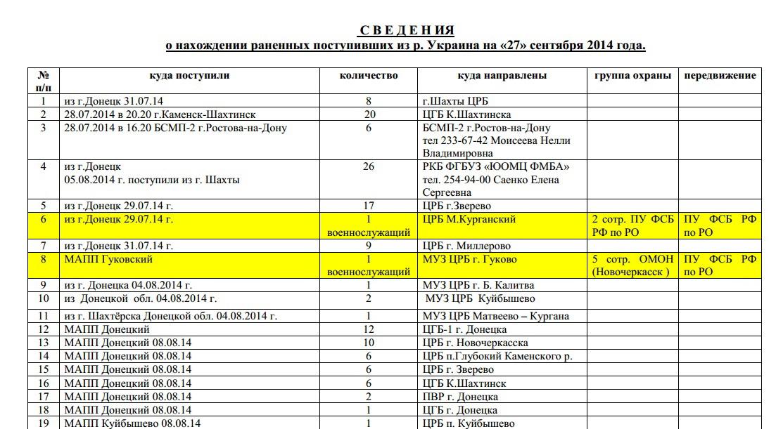 Генштаб напомнил Москве, что войска России появились на Донбассе в марте, после оккупации Крыма - Цензор.НЕТ 8755