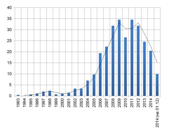 Изменение ЗВР Украины в 1993-2014 г.г. , млрд. долл <a class=