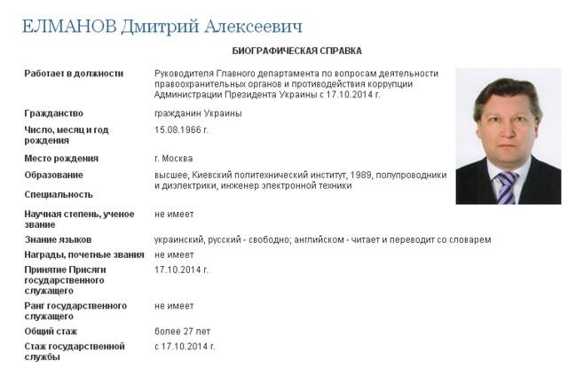 Данные сайта Администрации Президента