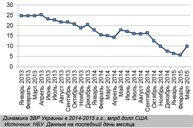 Госдолг Украины в марте вырос на $600 миллионов, – Минфин - Цензор.НЕТ 1221