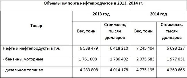 Данные Фискальной службы Украины