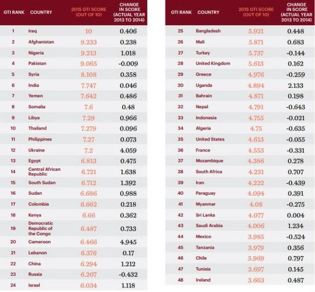 В Глобальном рейтинге терроризма Украина заняла 12 место