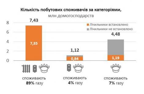 Около 300 тысяч домов в Украине могут остаться без газа с 1 января
