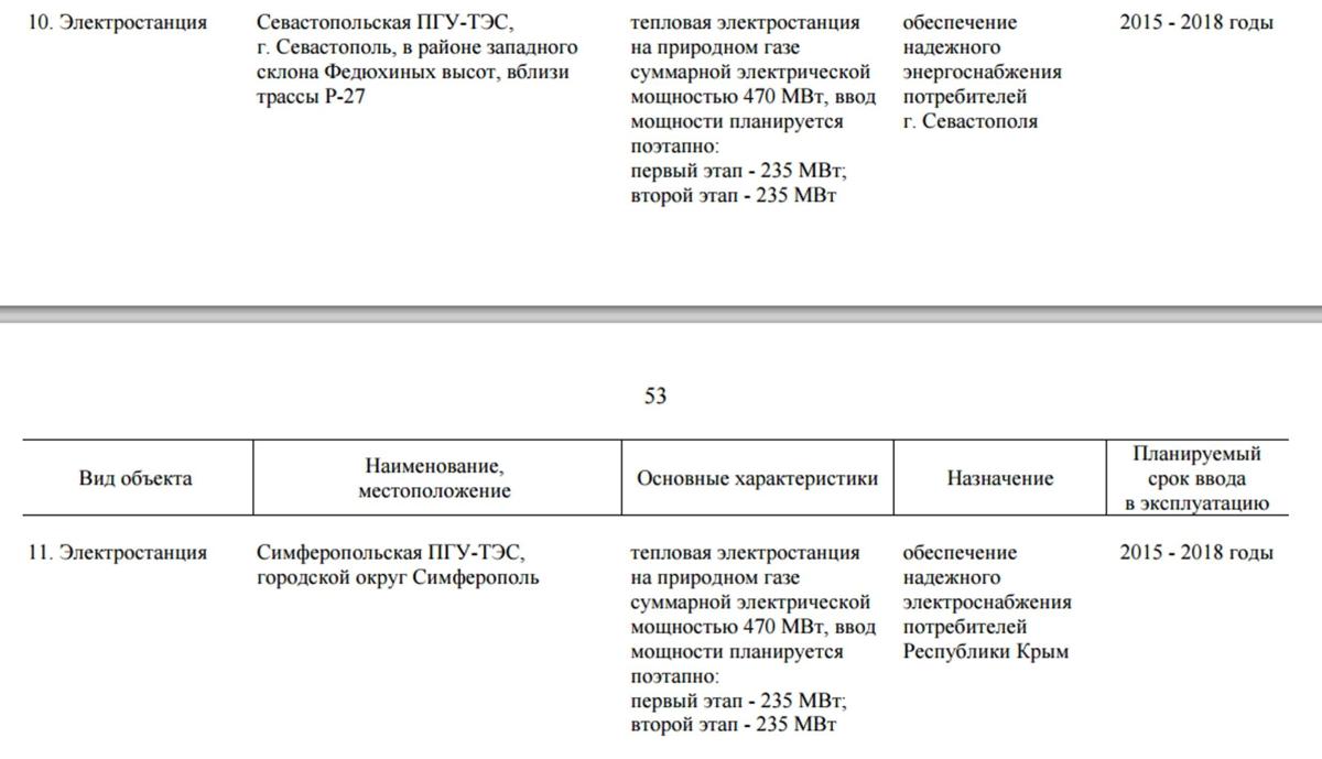 Витяг з розпорядження уряду РФ №2004-р від 8 жовтня 2015 року