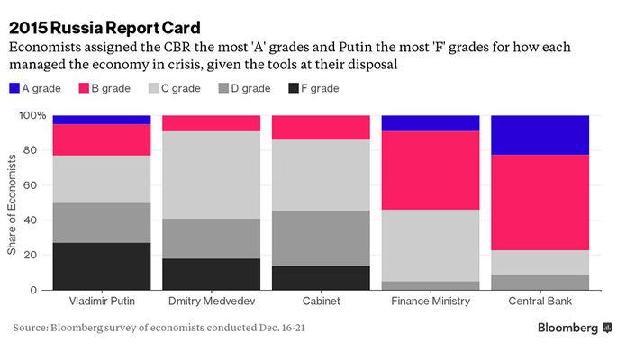 Аналитики «Bloomberg» оценили работу российского истеблишмента: у Путина «двойка»