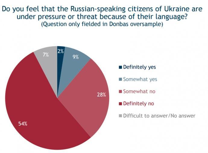 82% жителей Донбасса отрицают притеснение русскоязычных в Украине (ИНФОГРАФИКА)